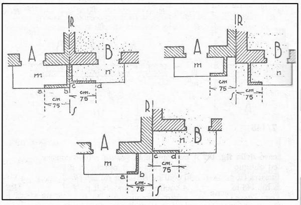 Distanze per l 39 apertura di vedute laterali ed oblique dai confini dei fondi del vicino - Distanze canne fumarie da finestre dei fabbricati vicini ...