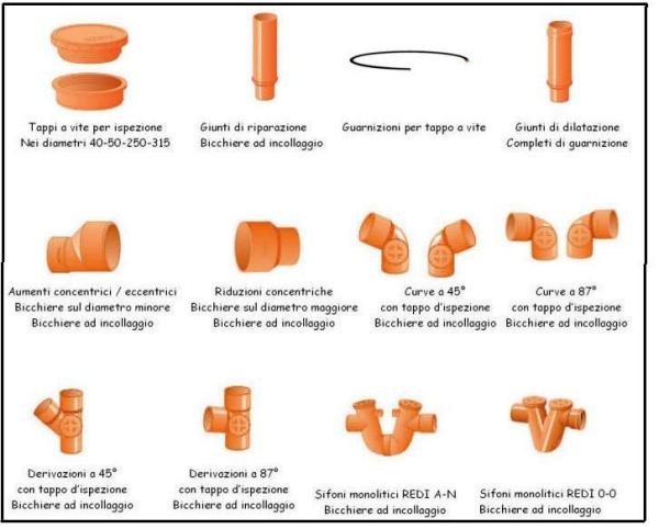 Quadro completo dei tubi e raccordi in pvc per l 39 edilizia for Tipi di tubi idraulici in plastica