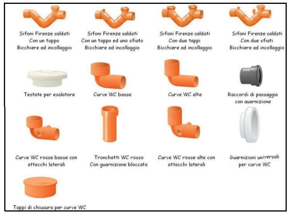 Quadro completo dei tubi e raccordi in pvc per l 39 edilizia for Raccordo da pvc a rame