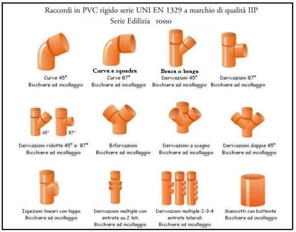 Quadro completo dei tubi e raccordi in pvc per l 39 edilizia for Raccordi per tubi in rame e plastica