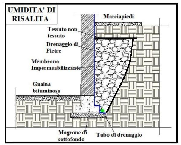 Come proteggere le fondazioni dall 39 umidit di risalita - Isolare il tetto dall interno ...
