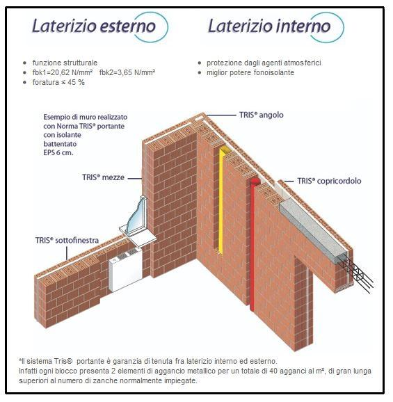 Ottimi blocchi portanti e antisismici per muratura - Casa in muratura portante ...
