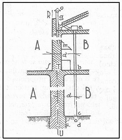 Distanze dal confine per le tubazioni di acqua pura o for Materiale del tubo della linea d acqua