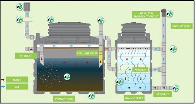 Un Depuratore Per Le Acque Reflue Funzionante Senza Energia Elettrica
