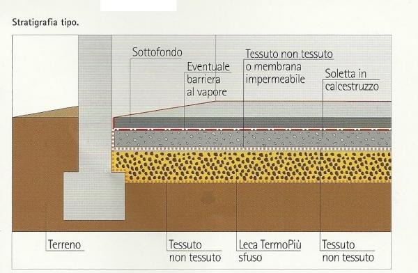 Messa in opera di argilla espansa per grandi superfici for Tessuto isolante termico