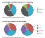 Il rapporto di Legambiente sulle Energie Rinnovabili al marzo 2012. Planimetrie esplicative.
