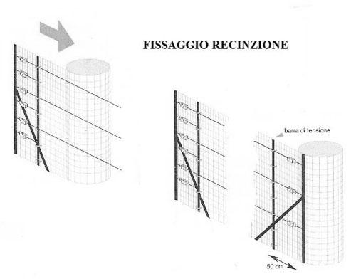 Come realizzare una recinzione in rete e paletti metallici.