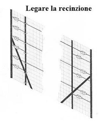Come realizzare una recinzione in rete e paletti metallici for Rete recinzione leroy merlin