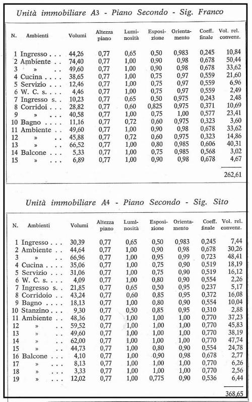 Tabelle Millesimali : Tabelle millesimali condominiali i riferimenti normativi