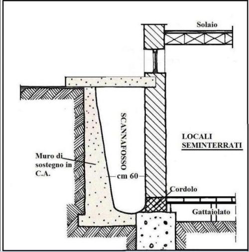 Aggiornamento costruzione casa art 2 inizio lavori for Costruzione scantinato di scantinati