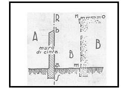 Muri di cinta caratteristiche e distanze for Distanza siepe dal confine