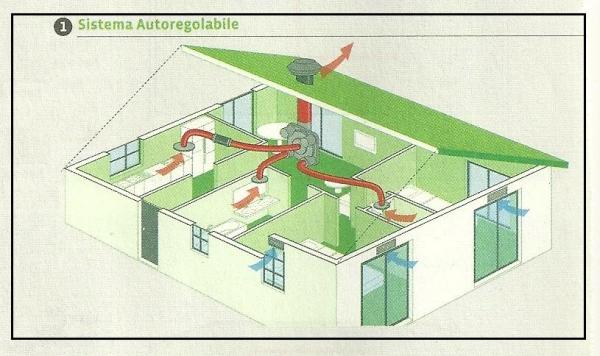 Il sistema di ventilazione meccanica controllata per la - Sistema allarme casa migliore ...