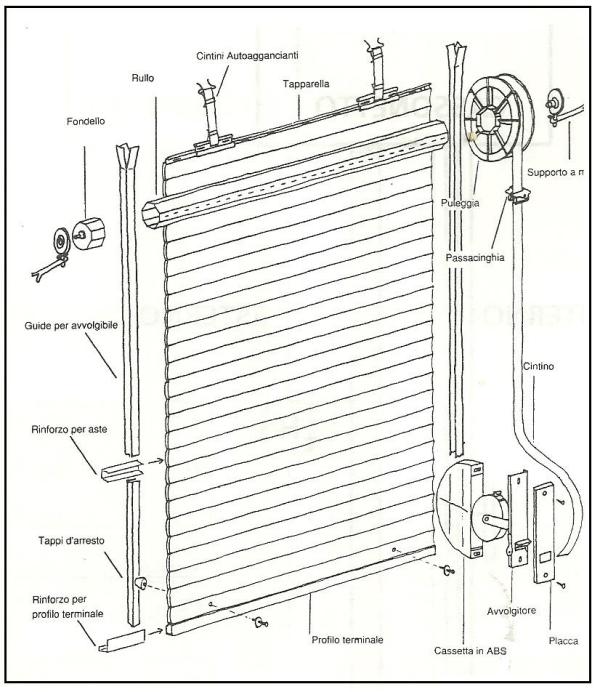 Tapparelle o avvolgibili come prendere le misure per un for Motore tapparelle leroy merlin