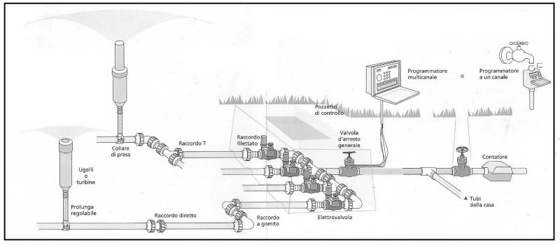 Come realizzare un sistema di irrigazione per il nostro for Sistema irrigazione