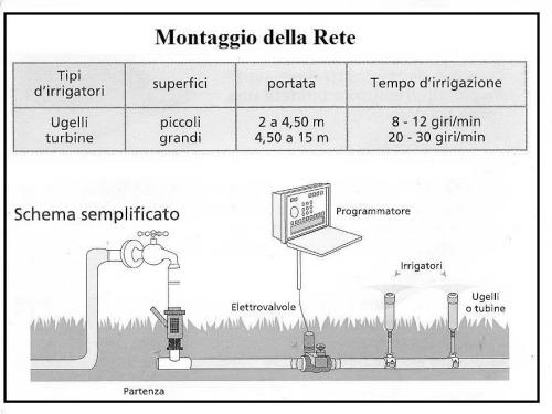 Schema impianto di irrigazione fare di una mosca for Schema impianto irrigazione giardino