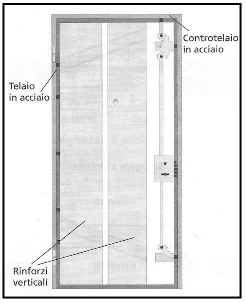 Prendere le misure esatte per una porta blindata - Misure controtelaio per porta da 80 ...
