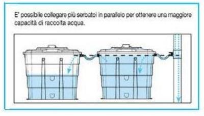 Un serbatoio per recuperare l 39 acqua dai discendenti pluviali for Serbatoio di acqua di rame