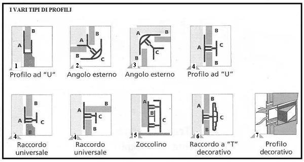 come si monta il perlinato a soffitto : La corrispondenza dei profili con le parti di perlinato da realizzare ...