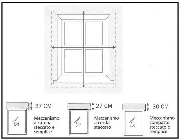 Come prendere le misure precise per acquistare una tenda a pacchetto - Misure standard finestre ...