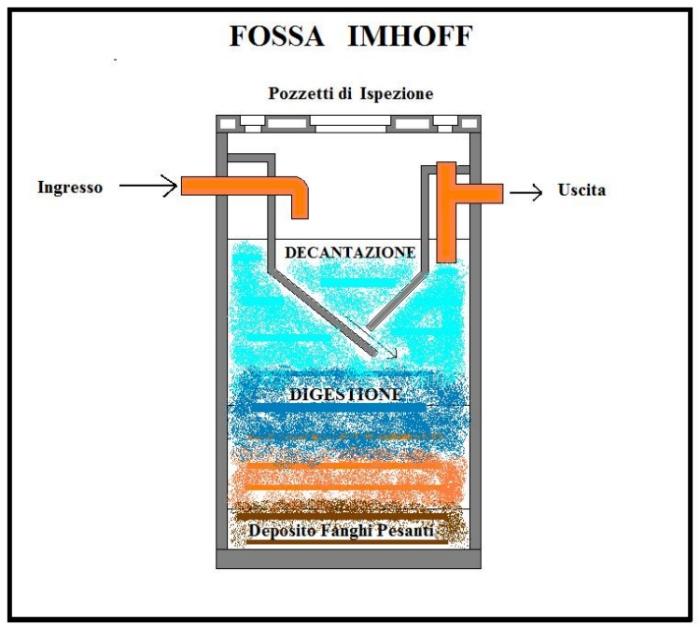 come impermeabilizzare vasche cemento
