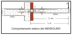 Comportamento statico del mensolino 1