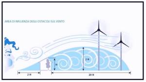 Il vento e gli ostacoli 1 1