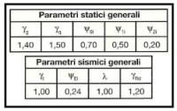 Parametri statici e sismici 1