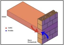 Ponte termico Solaio-Muro perimetrale 1