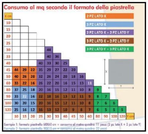 Calcolo distanziatori per piastrelle for Distanziatori piastrelle 1 mm