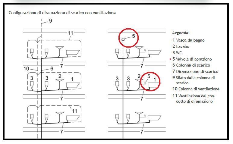 Una valvola in due versioni in alternativa al tradizionale sfiato di una colonna di scarico - Misure scarichi bagno ...