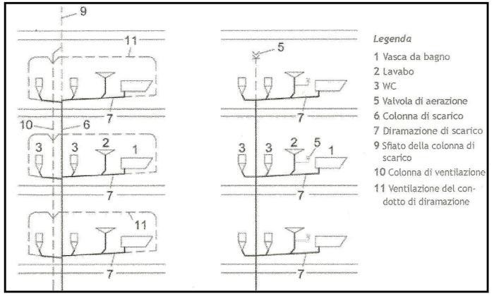 La progettazione degli impianti di scarico delle acque reflue in base alla norma uni en 12056 2 - Scarichi bagno pendenze ...