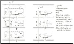 Figura 4 configurazioni di diramazioni 1