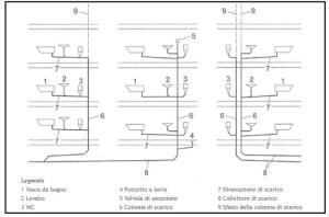 Figura 5 configurazioni di sistema 1