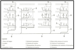Figura 6 configurazione con ventilazione 1