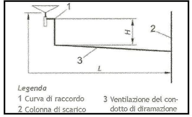 schema diramazione scarico 1 schema scarico bagno schema impianto