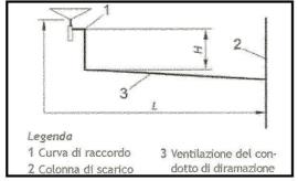 Schema diramazione scarico 1