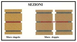 Sezioni 1
