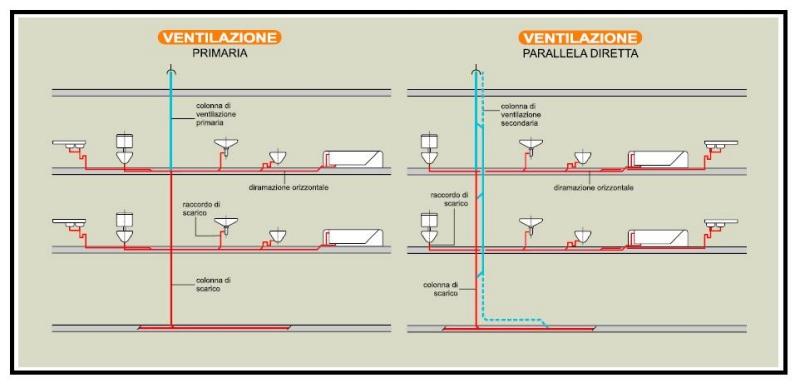 Una valvola in due versioni in alternativa al - Ventilazione cucina ...