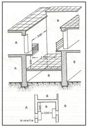 Distanza delle costruzioni dalle vedute 1