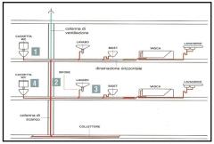 I disturbi acustici di un impianto di scarico 1