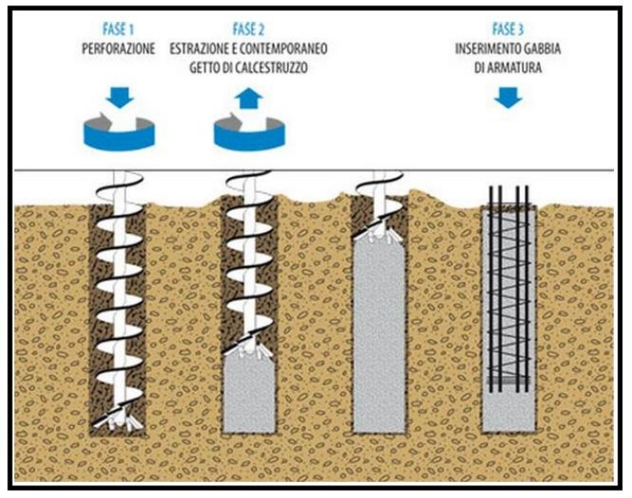 Consolidamento delle fondazioni tecniche usate for Piccola casa costruita su fondamenta
