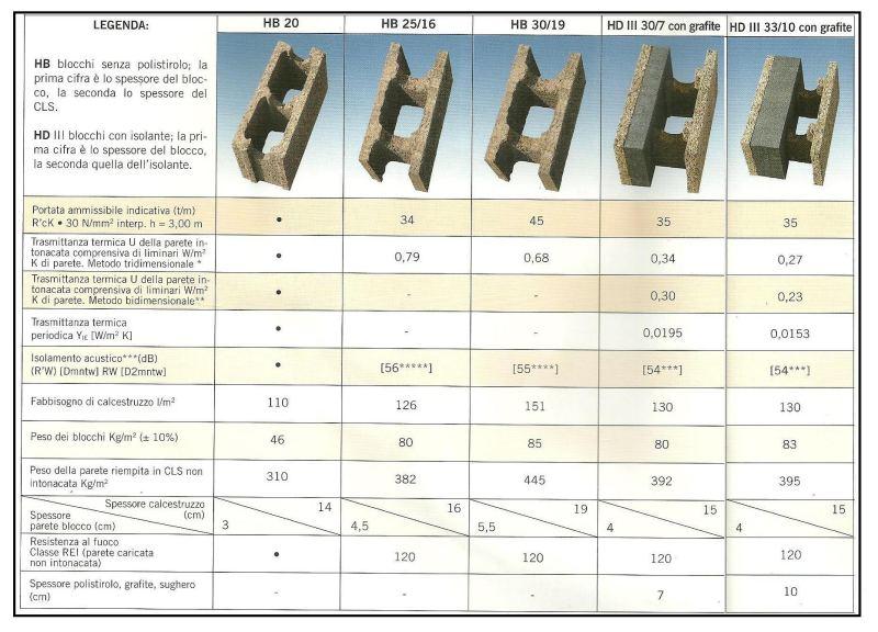 Trasmittanza blocchi di cemento