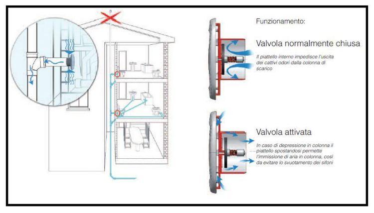 Una valvola di sfiato interno in luogo di uno a tetto