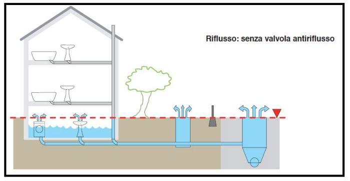 Una valvola anti riflusso per i locali sotto il livello for Piani di una casa piani con seminterrato di sciopero