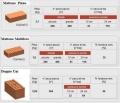 Quali sono i laterizi più usati in edilizia.