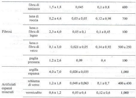 Tabelle peso e caratteristiche termo acustiche dei - Vetrocamera spessore minimo ...