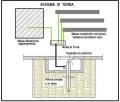 Impianto elettrico in una civile abitazione parte quarta - Messa a terra impianto elettrico casa ...