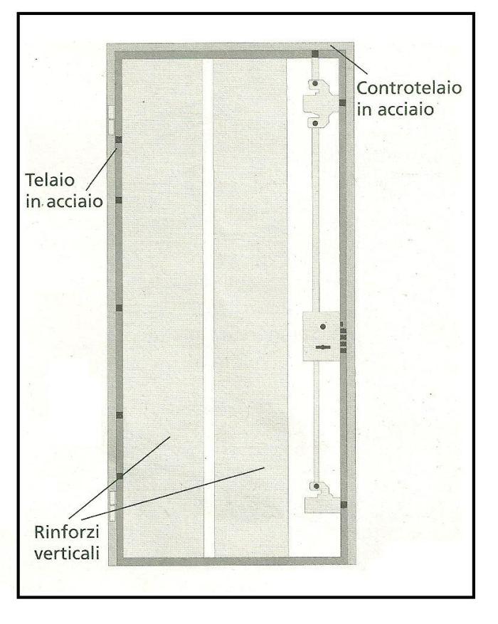 Prendere le misure di una porta blindata per l ingresso di for Porte della casa di tronchi
