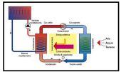 Circuito interno alla pompa di calore 1