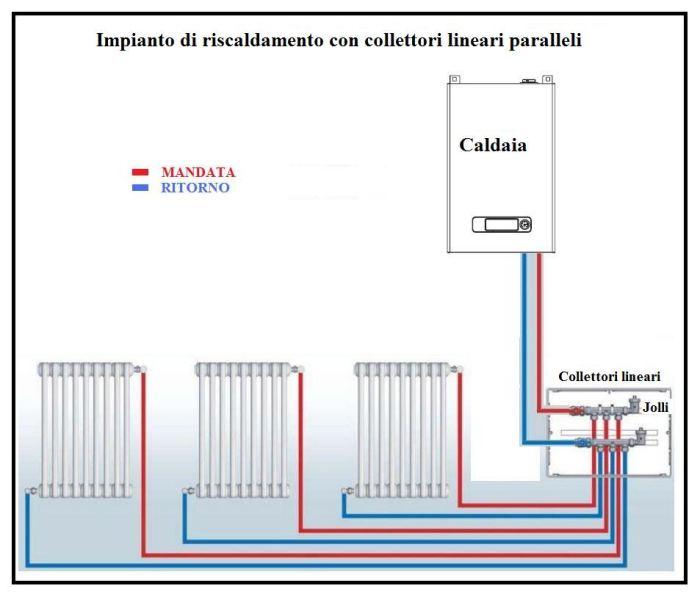 Un impianto di riscaldamento con collettori lineari e for Tipi di riscaldamento